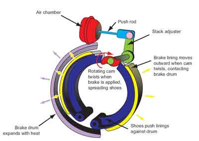 The Developments Of Air Braking Systems - Technology Reviews