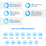 Data Loss & Recovery – Infographic